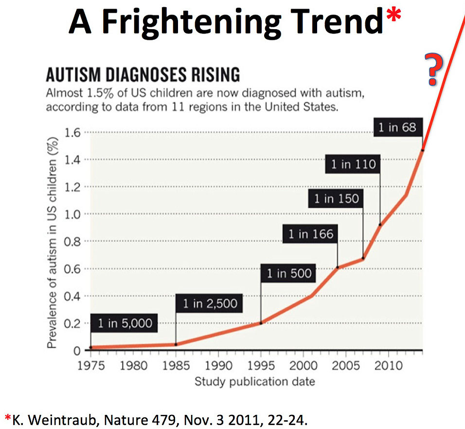 A Frightening Trend - Autism Diagnoses Rising