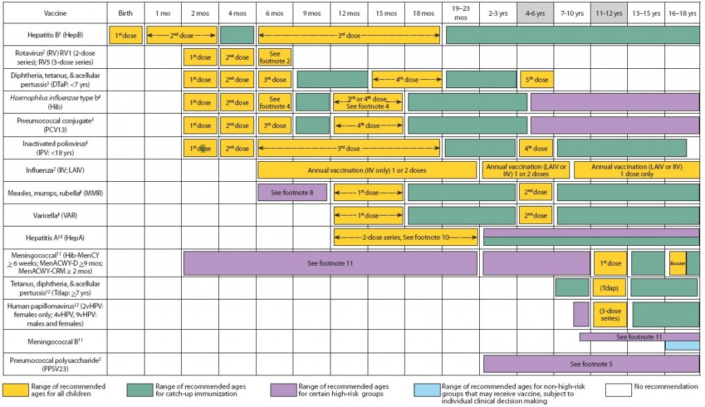 Figure 1. Recommended immunization schedule for persons aged 0 through 18 years – United States, 2016.